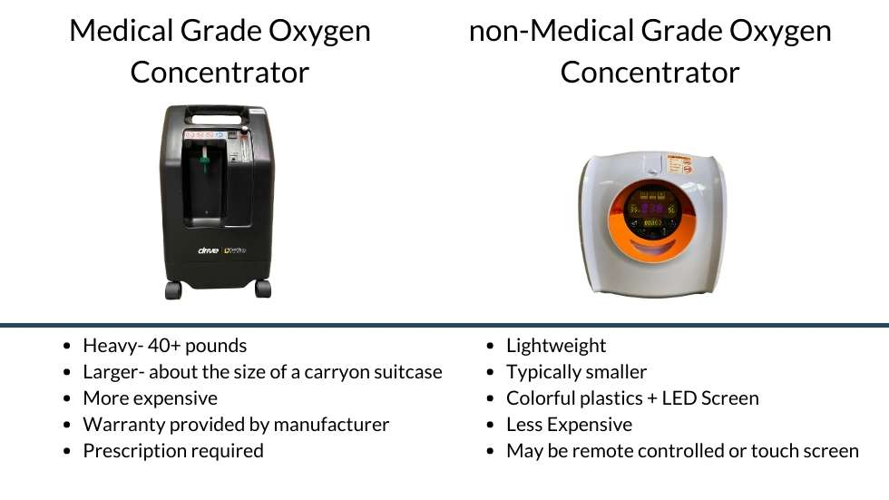 Medical Grade Oxygen Concentrators I Pawprint Oxygen